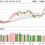 ついにバブル崩壊!!! 中国市場、1日で33兆円蒸発!!!