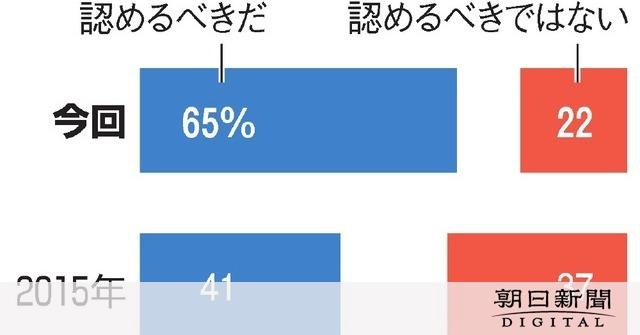 【世論】同性婚、法律で「認めるべき」65% 「認めるべきではない」22%